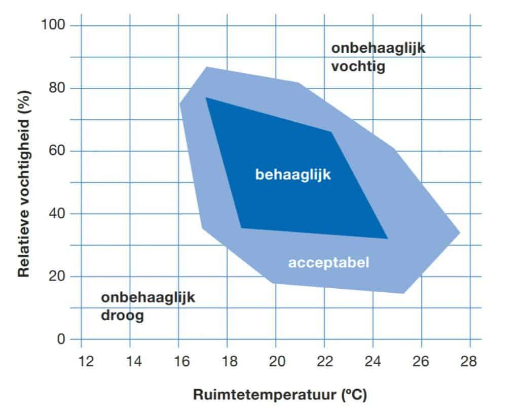 Vocht, CO2 en temperatuur bepalen voor een belangrijk deel de behaaglijkheid van het binnenklimaat.