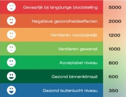 Binnenklimaat onderzoek Groningen